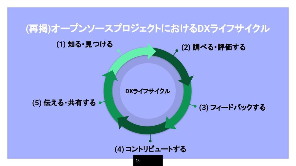 (再掲)オープンソースプロジェクトにおけるDXライフサイクル 18 (2) 調べる・評価する ...