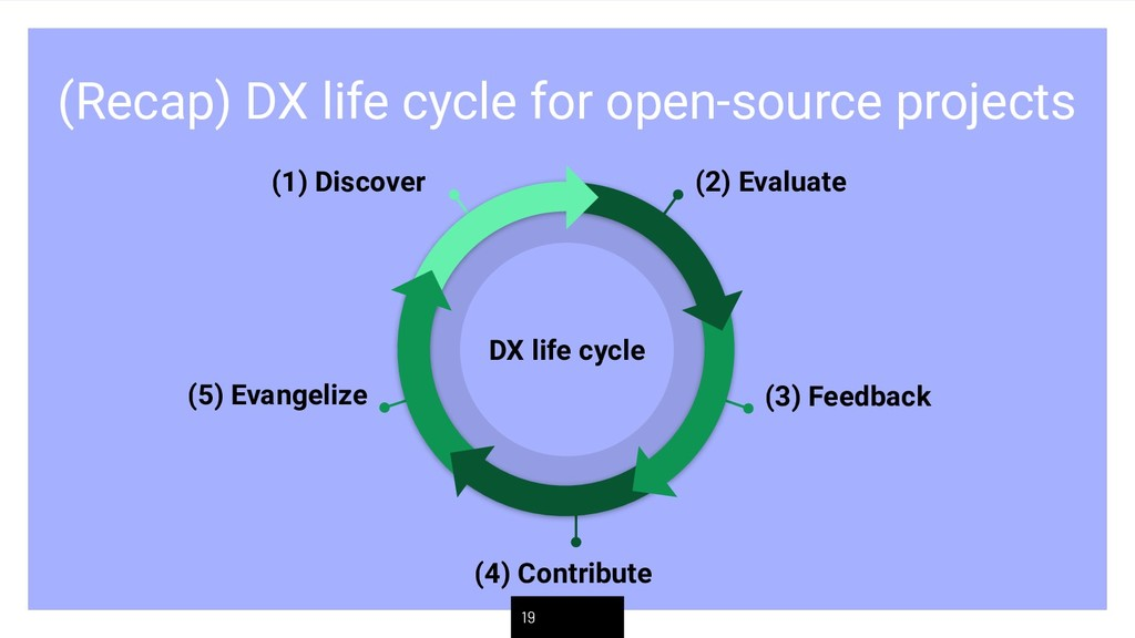 (Recap) DX life cycle for open-source projects ...
