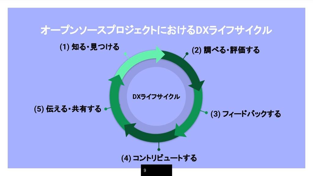 オープンソースプロジェクトにおけるDXライフサイクル 9 (2) 調べる・評価する (1) 知...