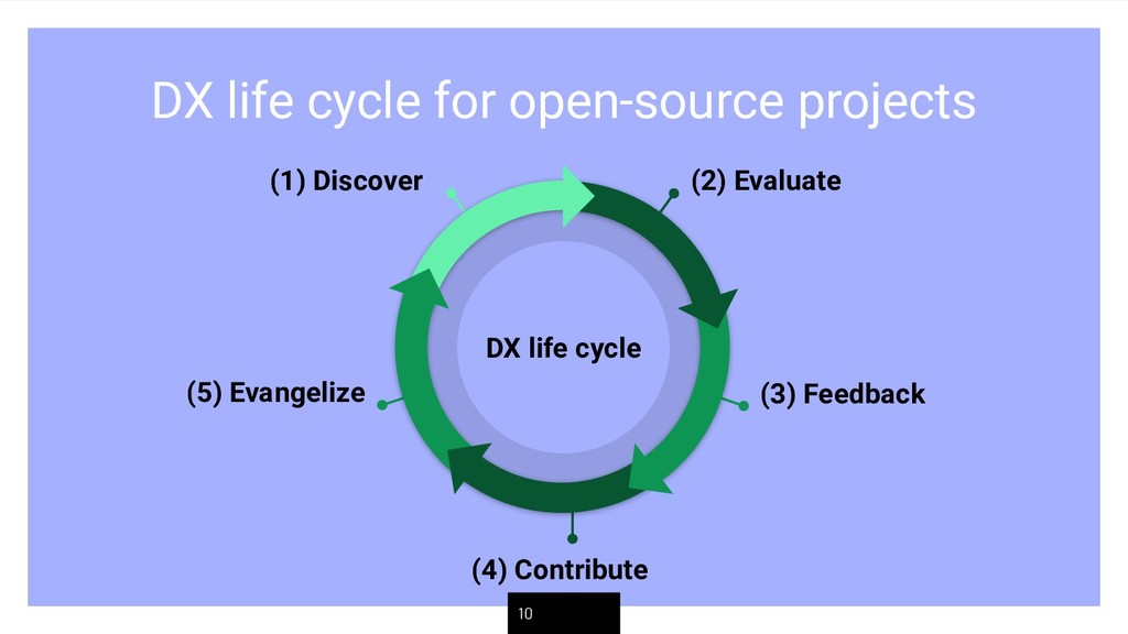 DX life cycle for open-source projects 10 (2) E...