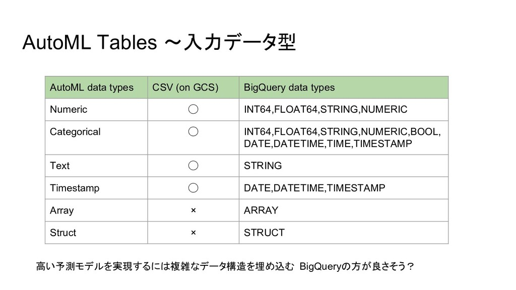 AutoML Tables 〜入力データ型 AutoML data types CSV (on...