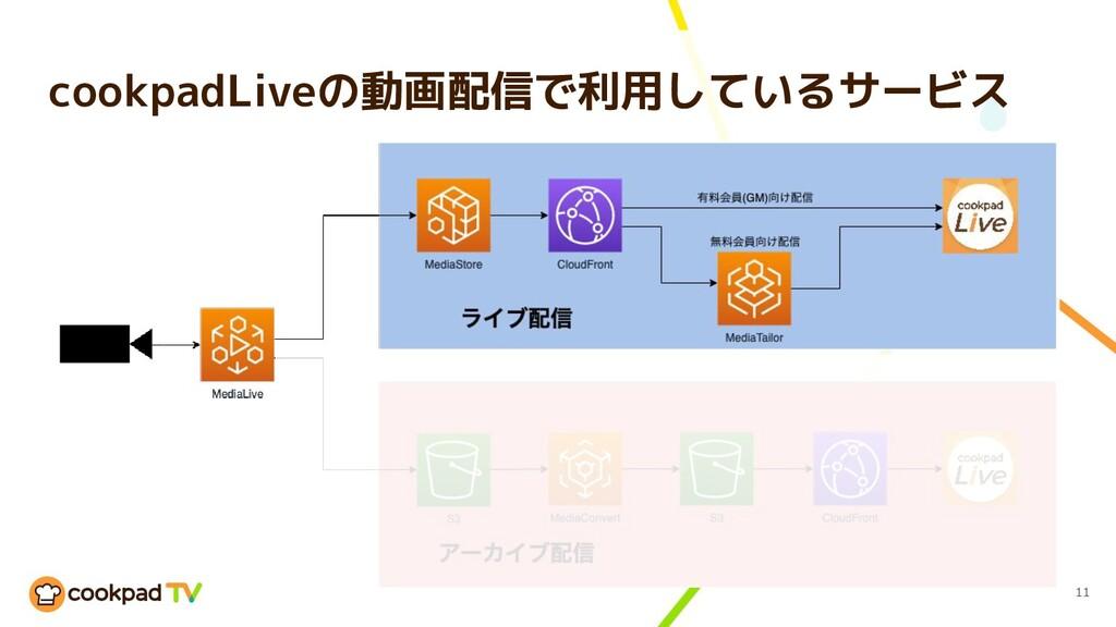 11 cookpadLiveの動画配信で利用しているサービス