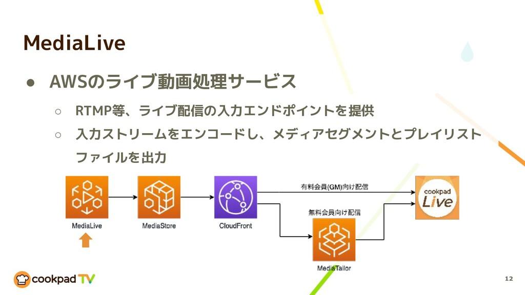 12 MediaLive ● AWSのライブ動画処理サービス ○ RTMP等、ライブ配信の入力...