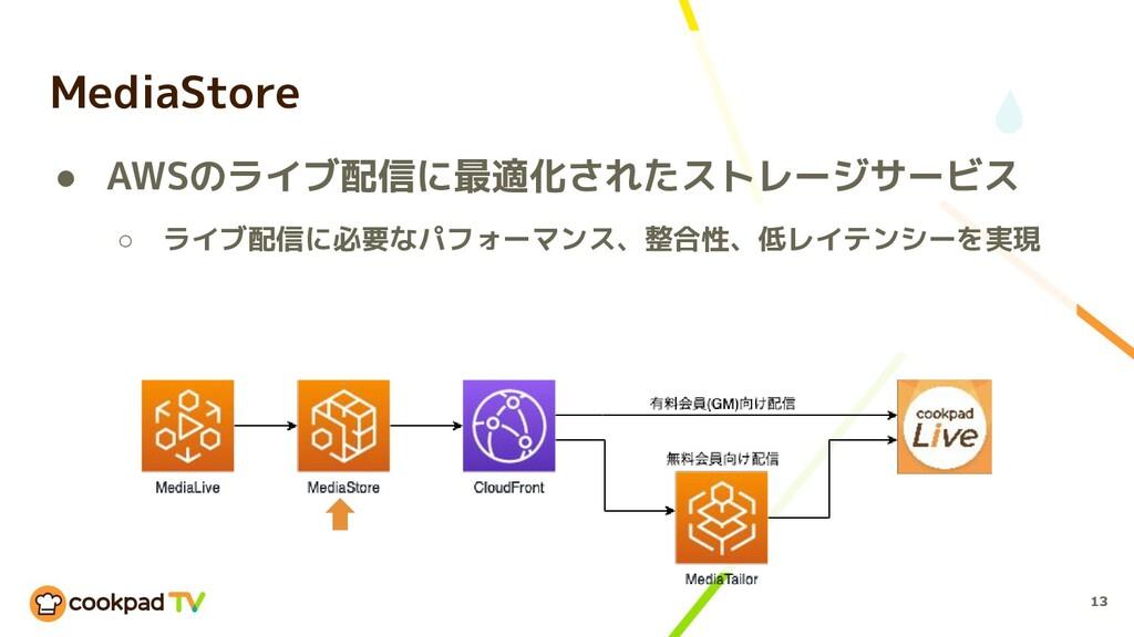 13 MediaStore ● AWSのライブ配信に最適化されたストレージサービス ○ ライブ...