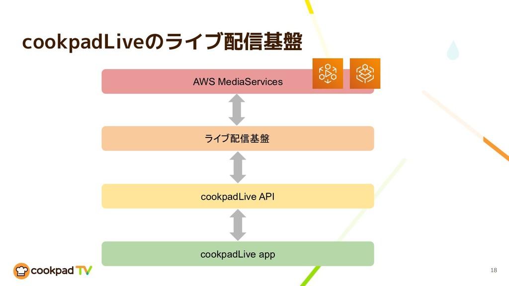 cookpadLiveのライブ配信基盤 18 ライブ配信基盤 cookpadLive API...