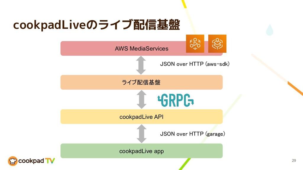cookpadLiveのライブ配信基盤 29 ライブ配信基盤 cookpadLive API...
