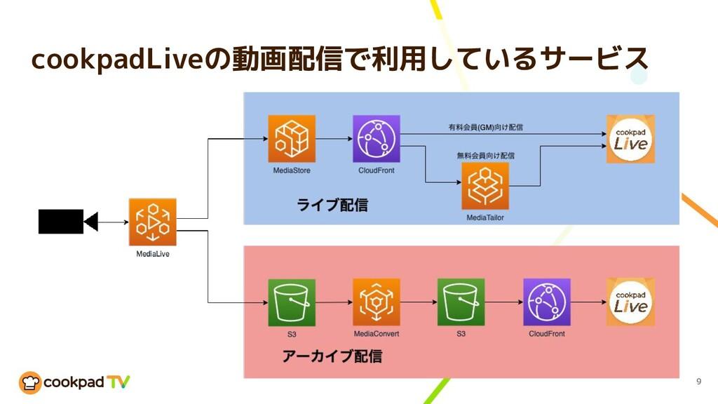 cookpadLiveの動画配信で利用しているサービス 9