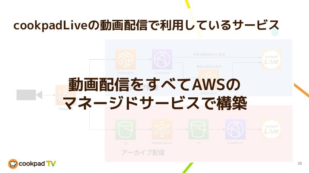 cookpadLiveの動画配信で利用しているサービス 10 動画配信をすべてAWSの マネー...