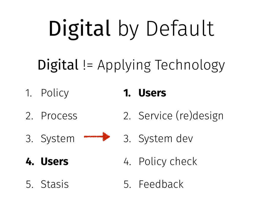 Digital by Default 1. Policy 2. Process 3. Syst...