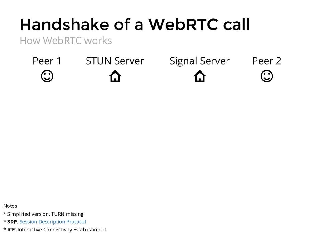 Handshake of a WebRTC call Handshake of a WebRT...
