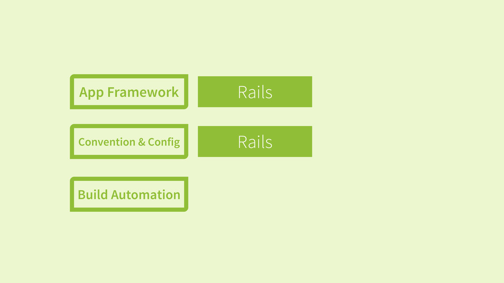 Rails Rails App Framework Convention & Config B...