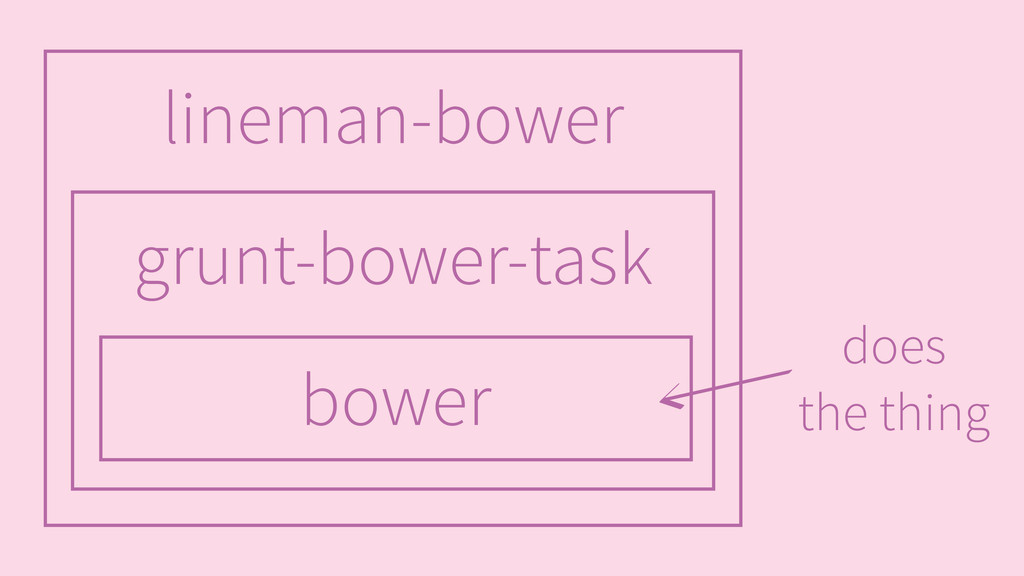 bower grunt-bower-task lineman-bower does the t...