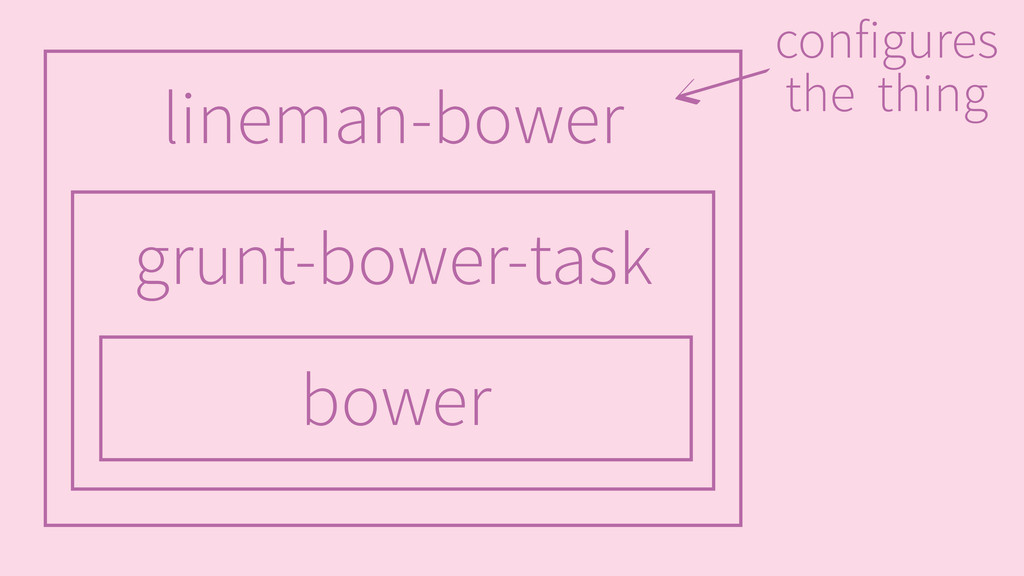 bower grunt-bower-task lineman-bower configures...