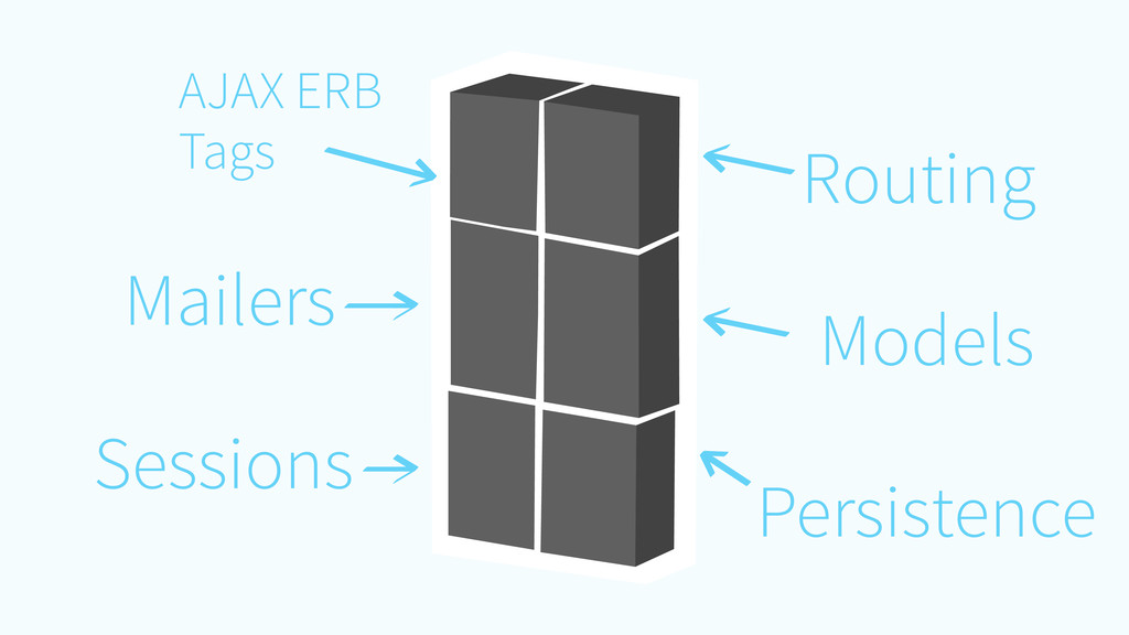 AJAX ERB Tags Routing Models Sessions Mailers P...