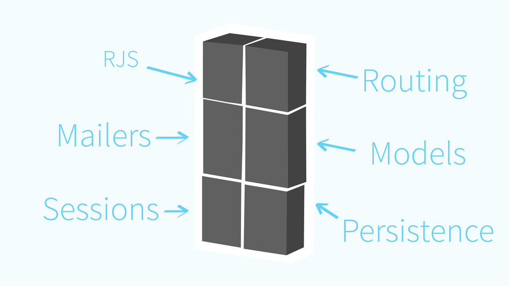 RJS Routing Models Sessions Mailers Persistence
