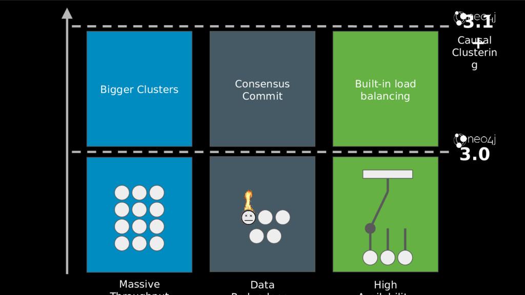 Data Massive High 3.0 Bigger Clusters Consensus...