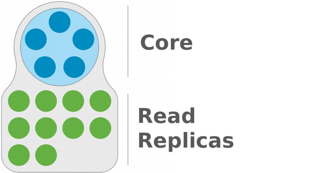 Read Replicas Core