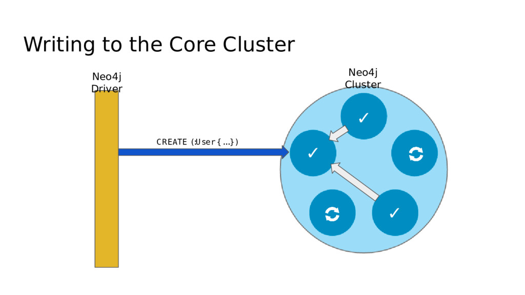 Writing to the Core Cluster Neo4j Driver CREATE...