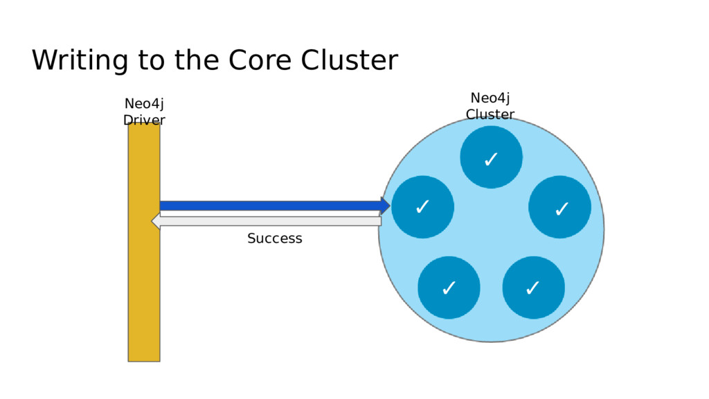 Writing to the Core Cluster Neo4j Driver ✓ ✓ ✓ ...
