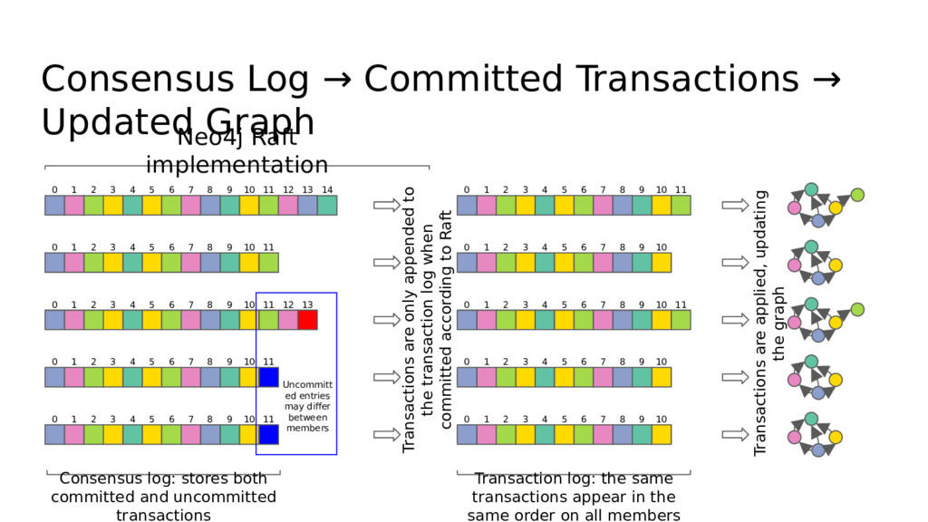 Consensus Log → Committed Transactions → Update...