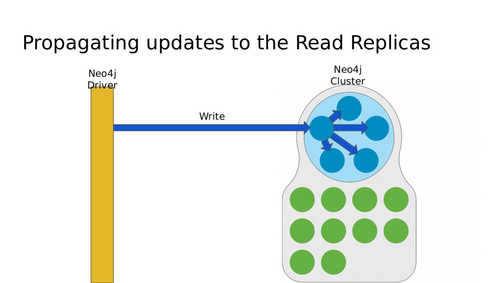 Propagating updates to the Read Replicas Neo4j ...