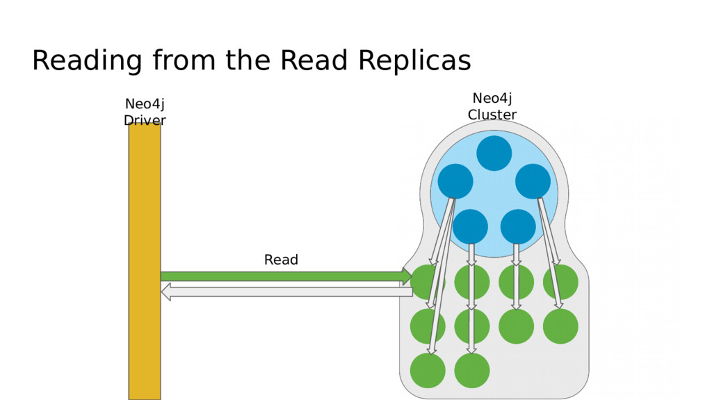 Reading from the Read Replicas Neo4j Driver Neo...