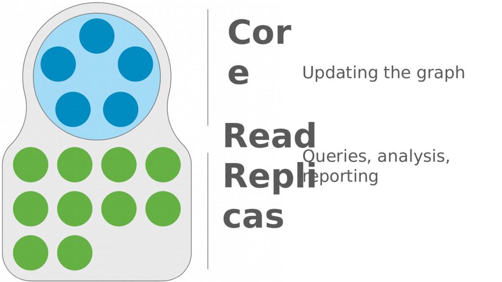 Read Repli cas Cor e Updating the graph Queries...