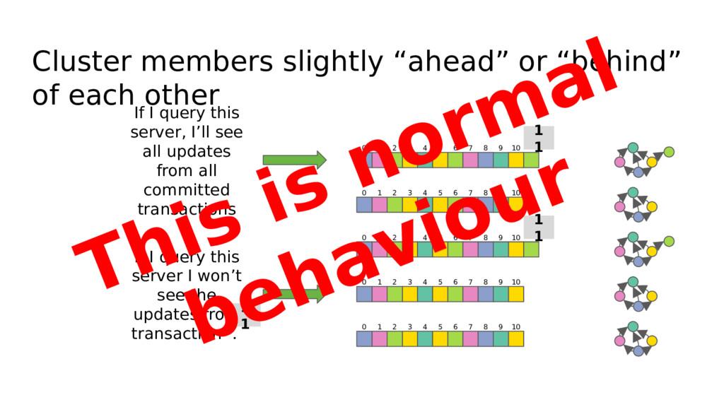 """Cluster members slightly """"ahead"""" or """"behind"""" of..."""