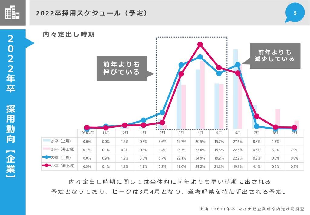 2 0 2 2 年 卒 採 用 動 向 【 企 業 】 2 0 2 2 卒採用ス ケジ ュ ー...