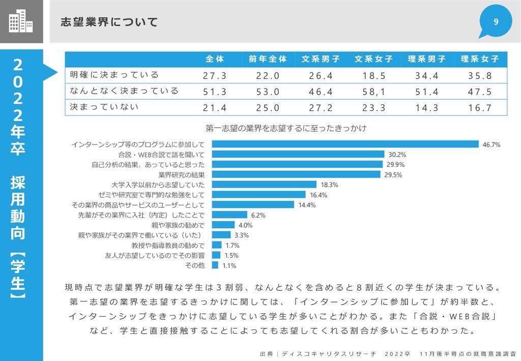 2 0 2 2 年 卒 採 用 動 向 【 学 生 】 志望業界につい て 9 全 体 前 年...