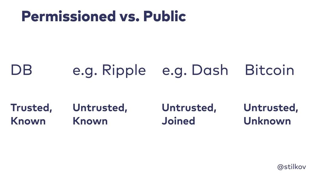 @stilkov Permissioned vs. Public Trusted, Know...