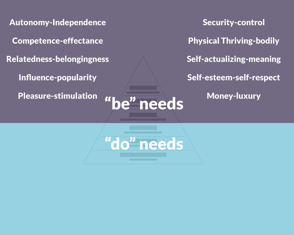 """""""do"""" needs """"be"""" needs Autonomy-Independence Com..."""