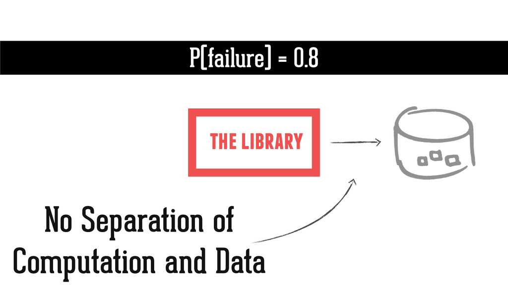 the library P(failure) = 0.8 No Separation of C...