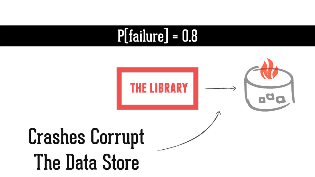 the library P(failure) = 0.8 Crashes Corrupt Th...