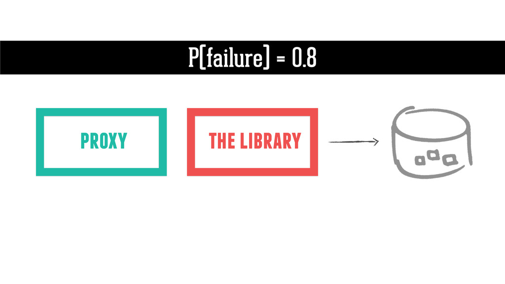 the library P(failure) = 0.8 proxy