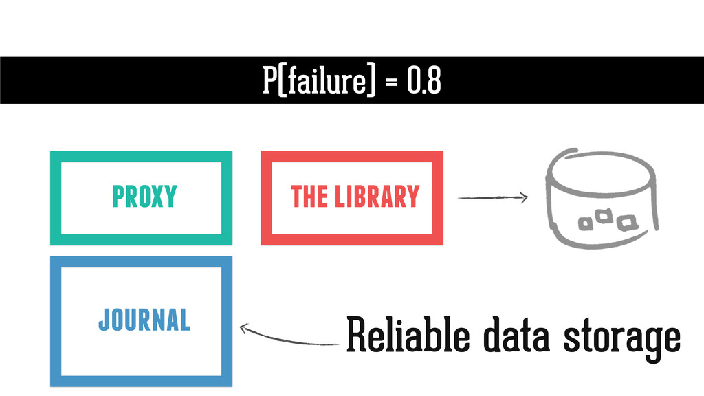 the library P(failure) = 0.8 proxy journal Reli...