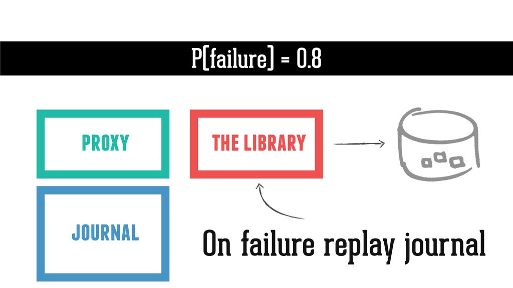 the library P(failure) = 0.8 proxy journal On f...
