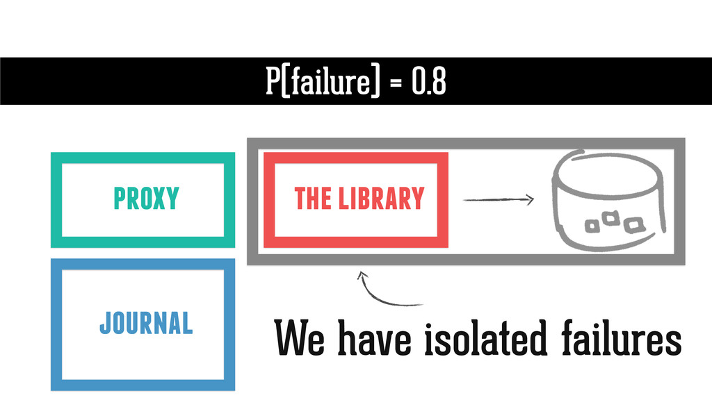 the library P(failure) = 0.8 proxy journal We h...