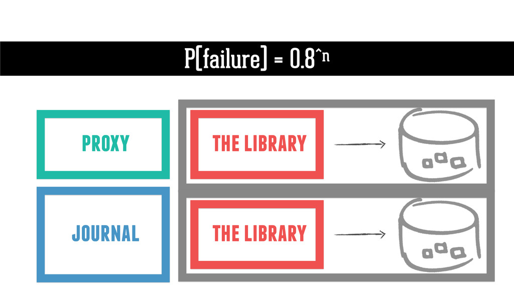 the library P(failure) = 0.8^n proxy journal th...