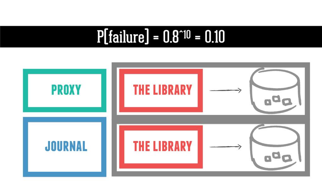 the library P(failure) = 0.8^10 = 0.10 proxy jo...