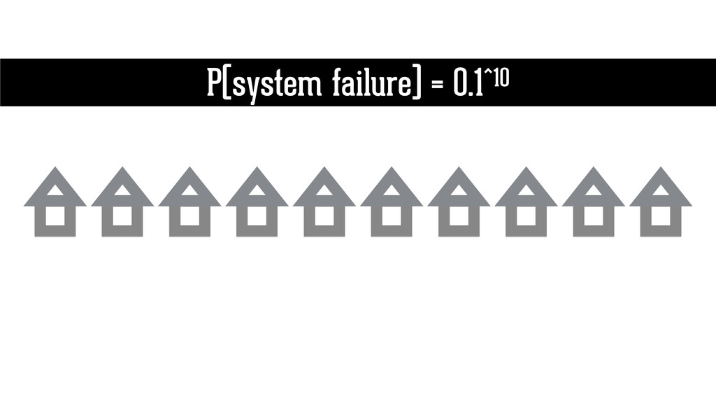 P(system failure) = 0.1^10