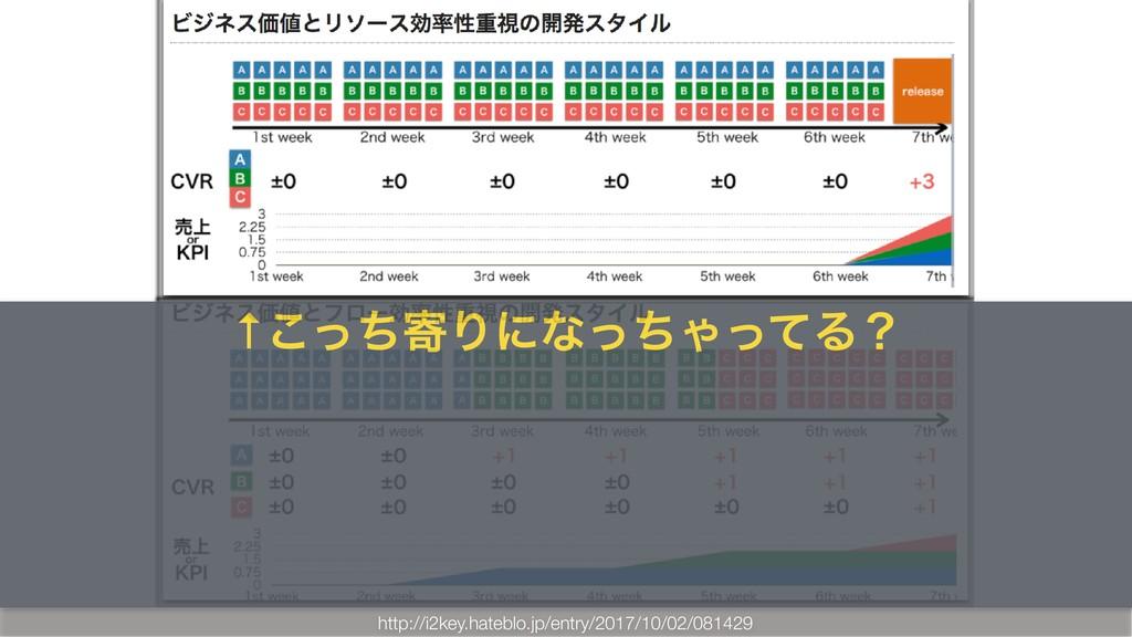 http://i2key.hateblo.jp/entry/2017/10/02/081429...