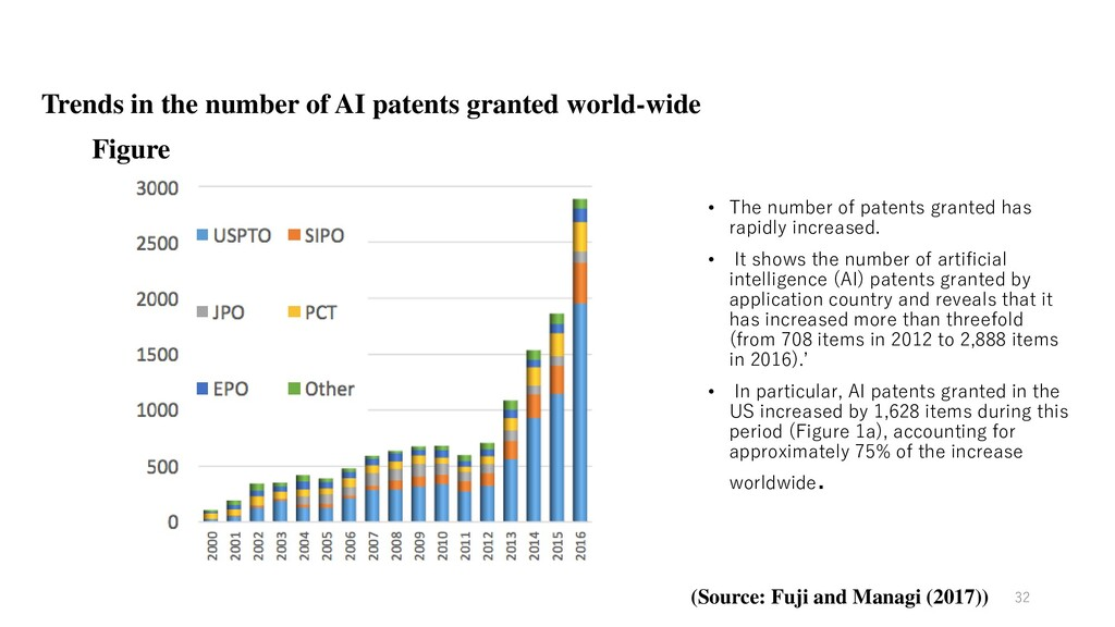 Trends in the number of AI patents granted worl...