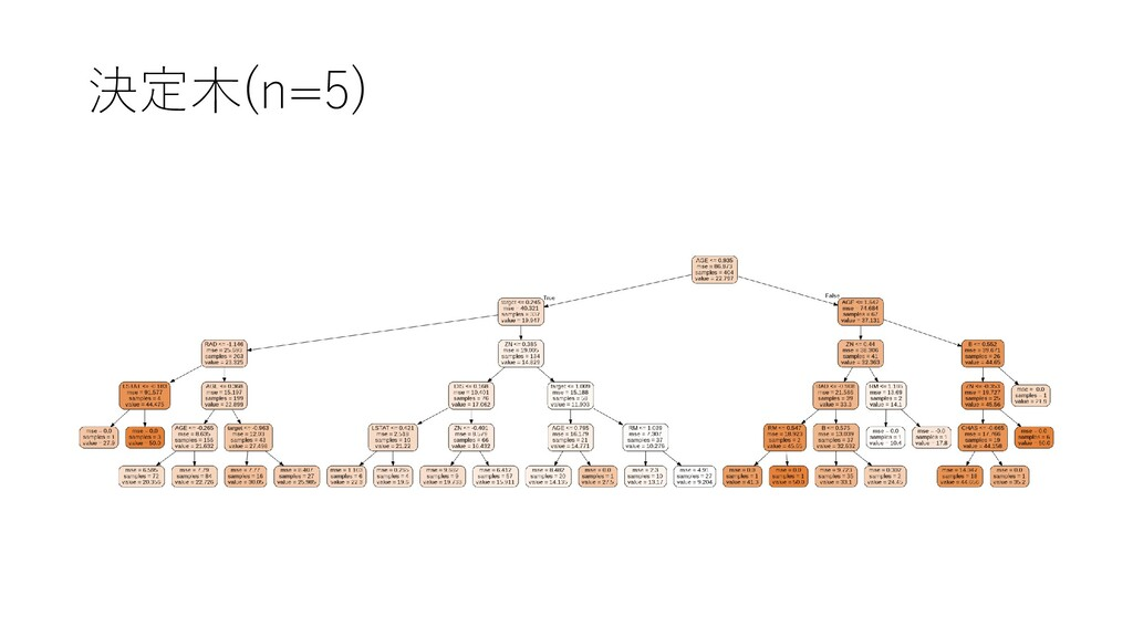 決定木(n=5)