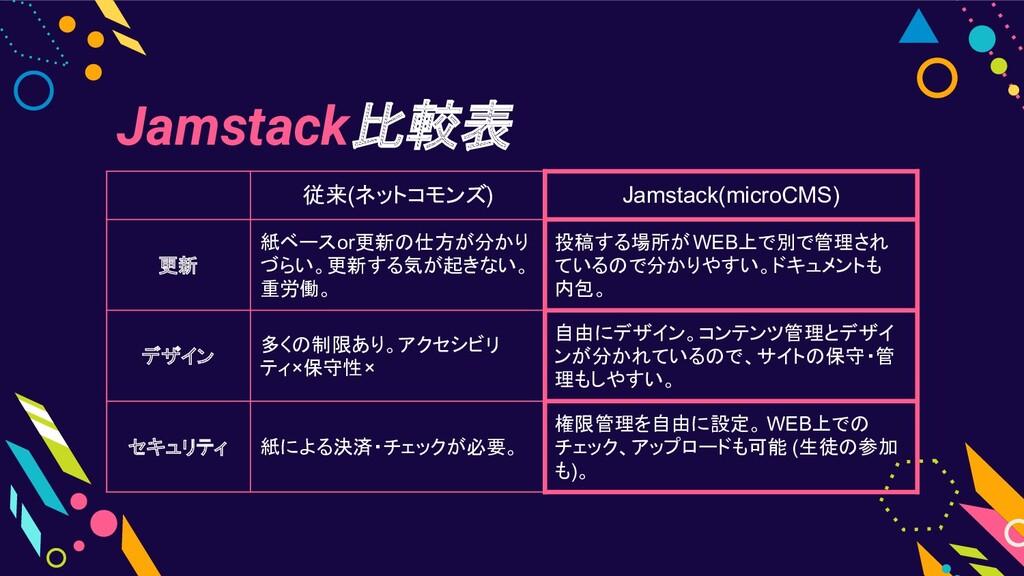Jamstack比較表 従来(ネットコモンズ) Jamstack(microCMS) 更新 紙...