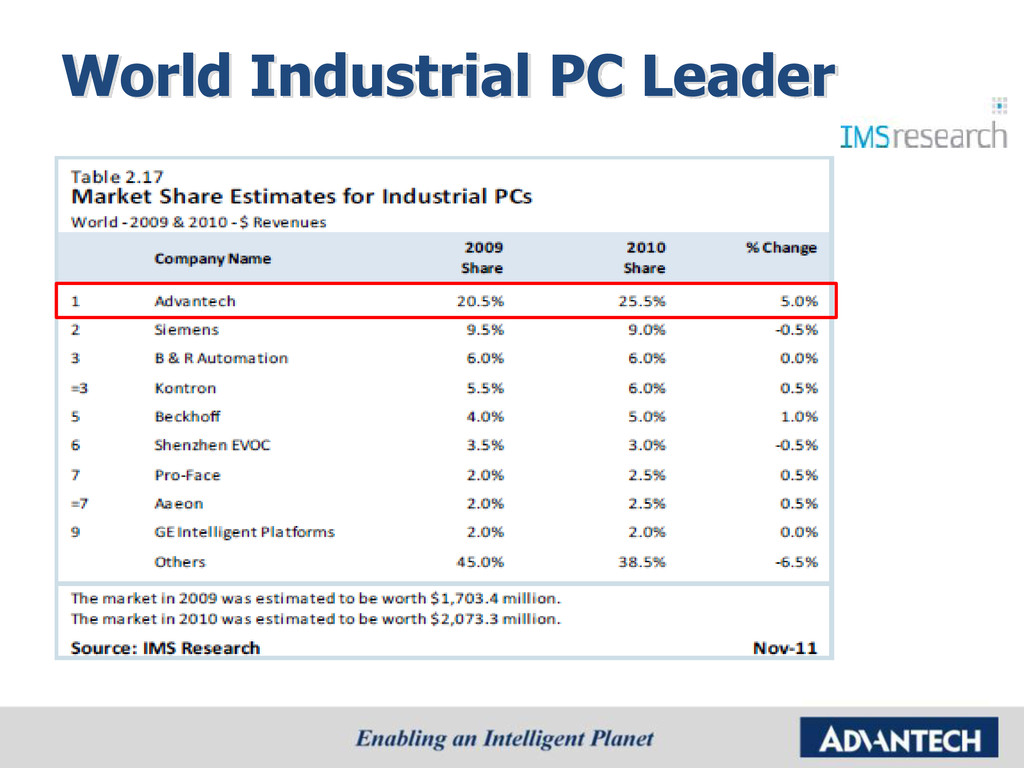 World Industrial PC Leader
