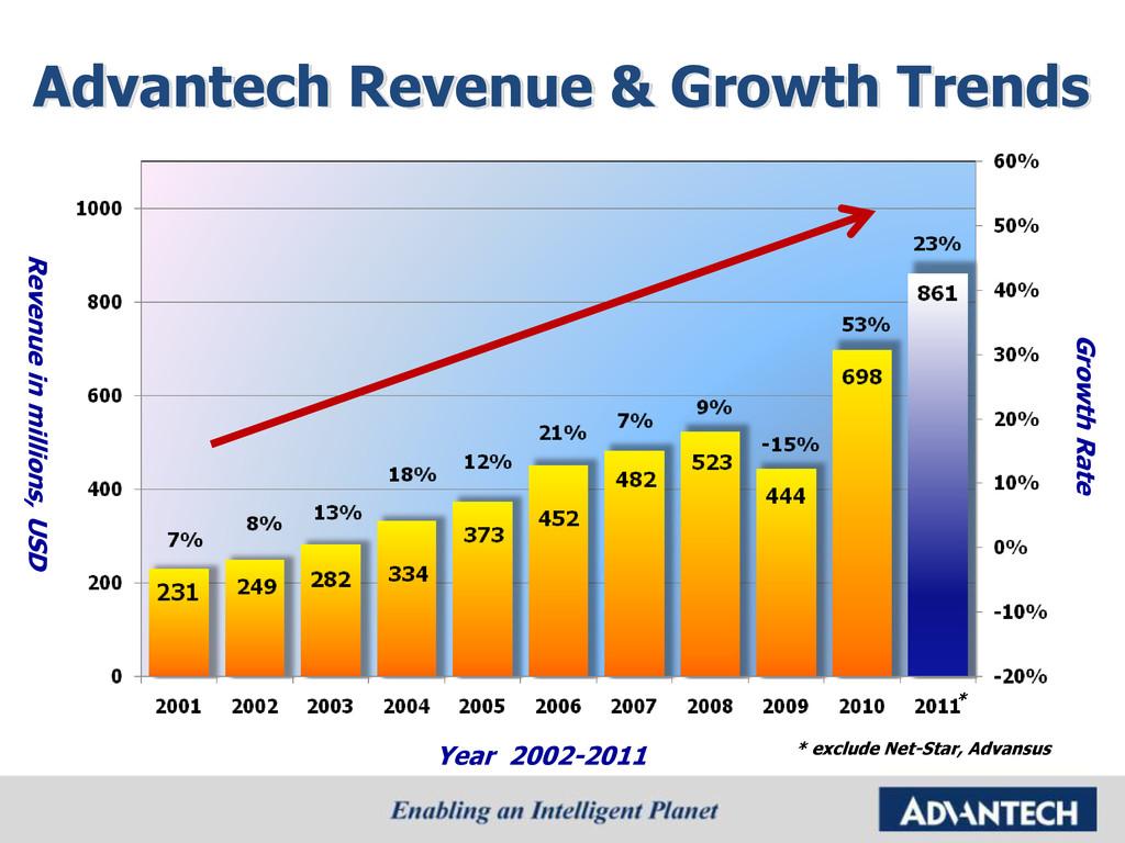 Advantech Revenue & Growth Trends Revenue in mi...