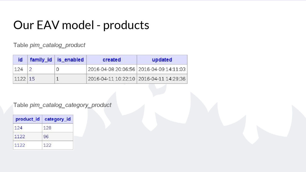 Our EAV model - products Table pim_catalog_prod...