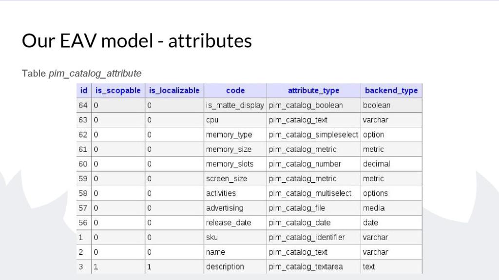 Our EAV model - attributes Table pim_catalog_at...
