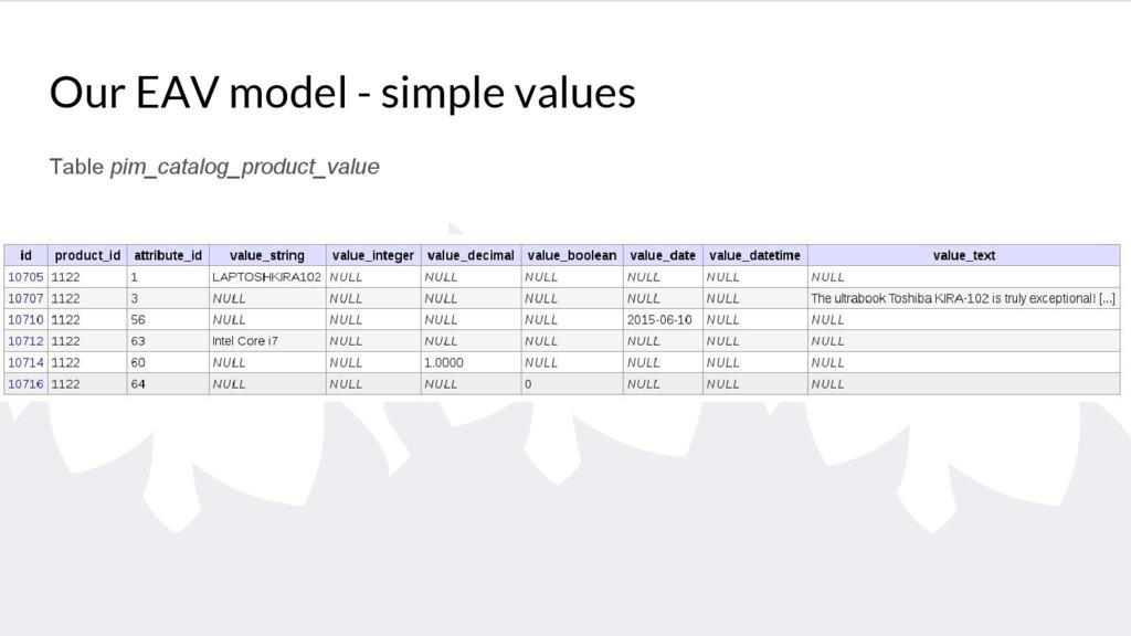 Our EAV model - simple values Table pim_catalog...